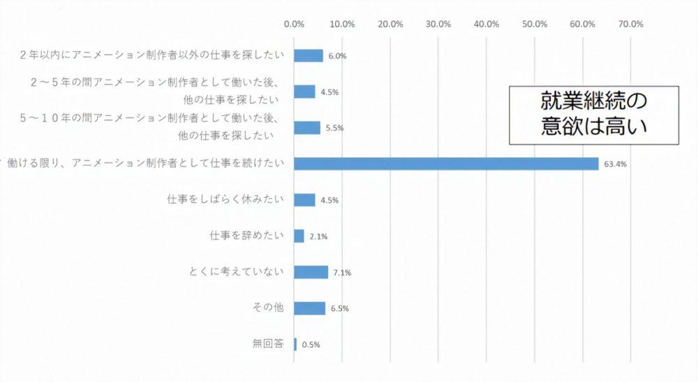 アニメーター実態調査2019